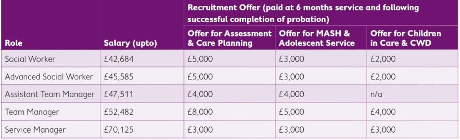 recruitment-offer