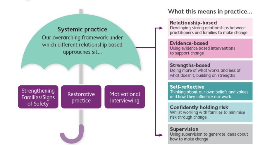 Our practice framework
